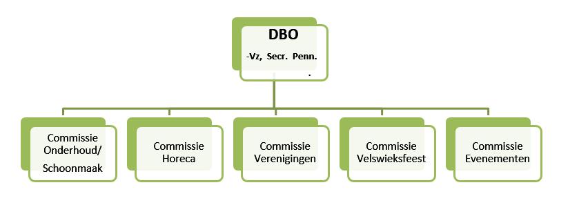 structuur dbo